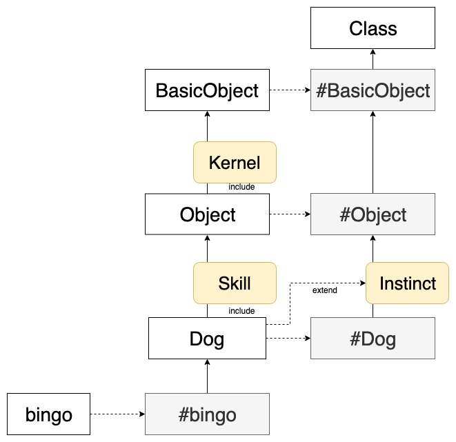 Ruby 的繼承鍊 (2) - Module 的 include、prepend 和 extend