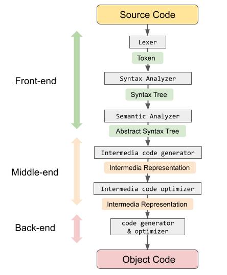 compiler_flow_fix